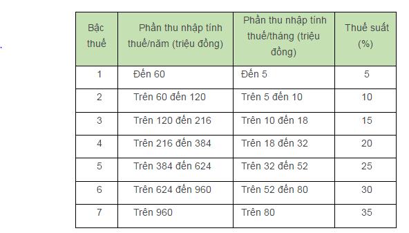 bieu-tinh-thue-tncn