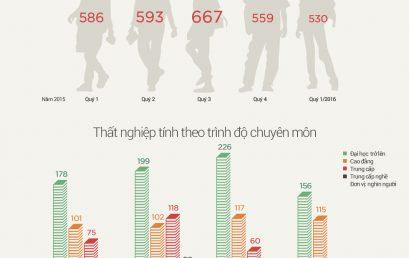 Việt Nam có 150 nghìn cử nhân đại học thất nghiệp