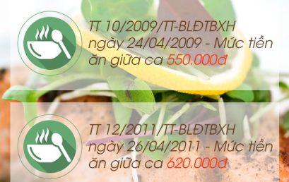 Quy định mức tiền ăn giữa ca mới nhất 2016