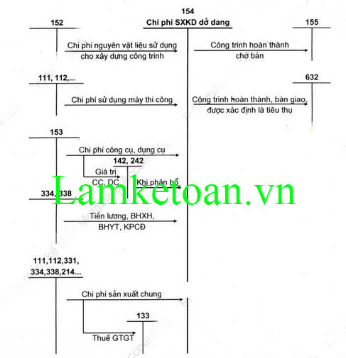 hach-toan-gia-thanh-san-pham-theo-thong-tu-133
