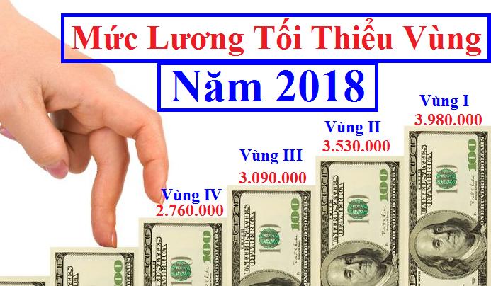 Mức đóng bảo hiểm xã hội mới nhất năm 2018