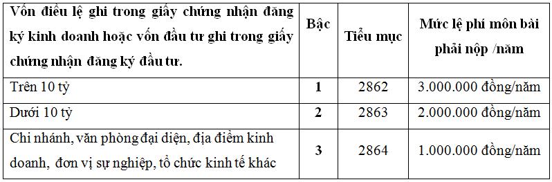 Các nộp tờ khai thuế môn bài qua mạng