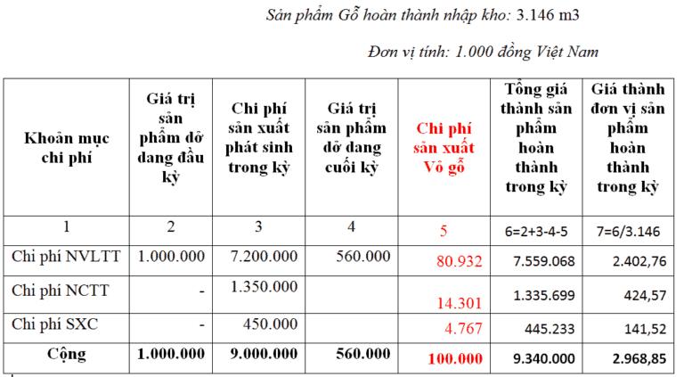 pp giá thành sx