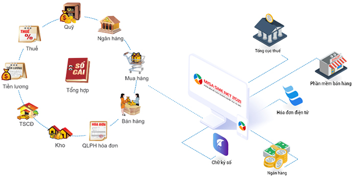phần mềm misa 2021