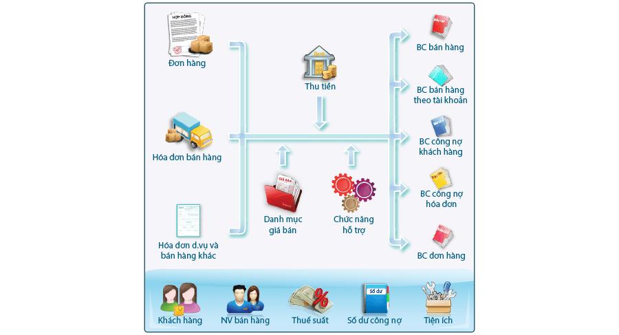 Phần mềm kế toán doanh nghiệp Fast Accounting 11 bản đầy đủ nhất
