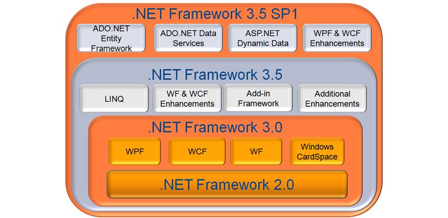Microsoft NetFramework 3.5 cho Windown XP, 7 32bit+ 64bit